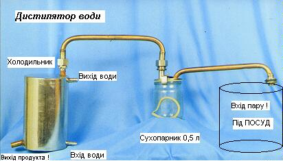 Как домашних условиях сделать дистиллированную воду
